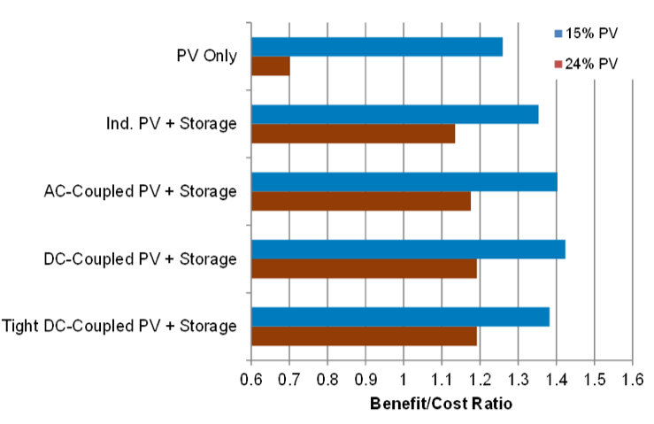 benefit-cost-ration-for-solar-plus-storage-at-different-penetration-levels