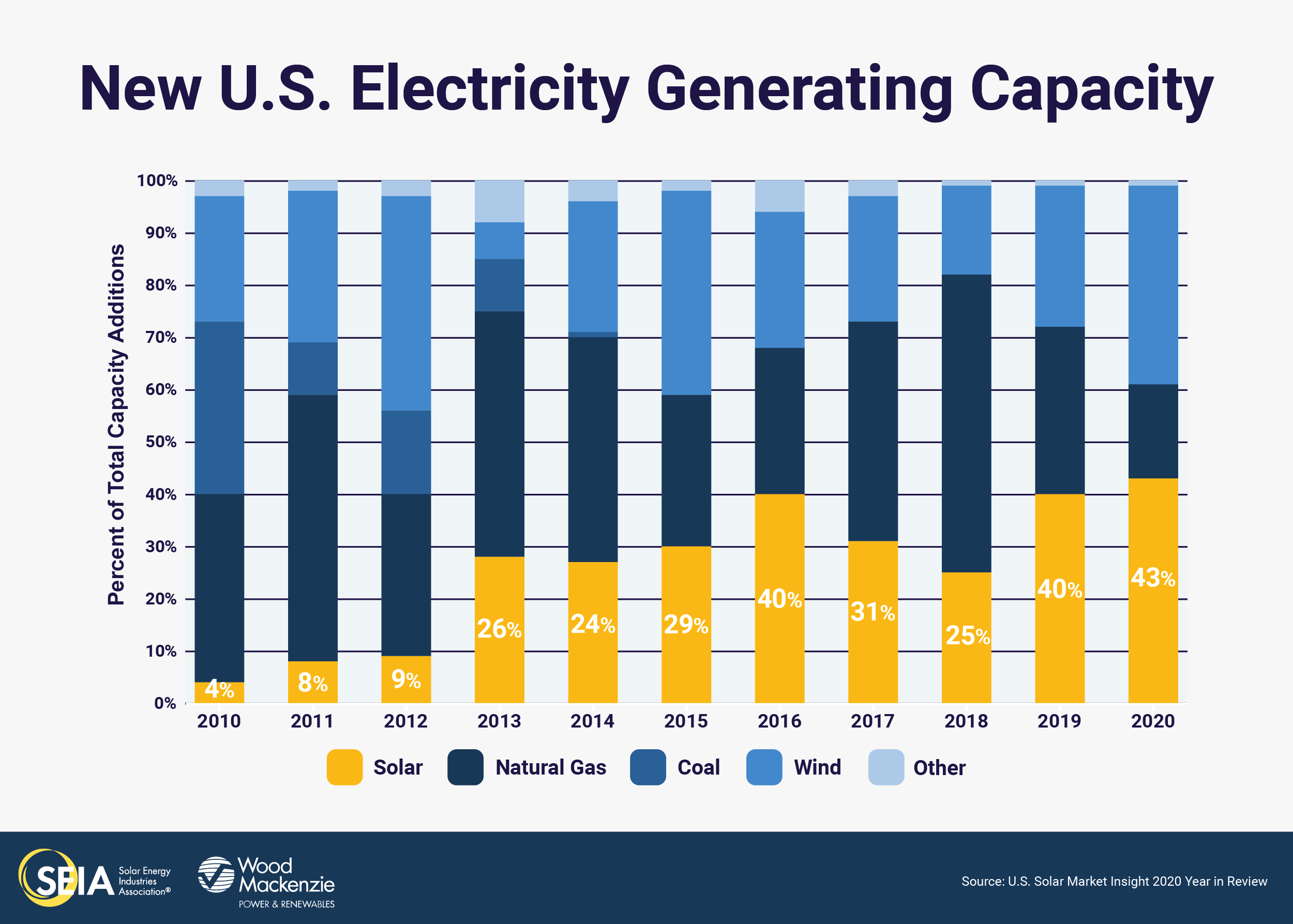 solar new capacity additions