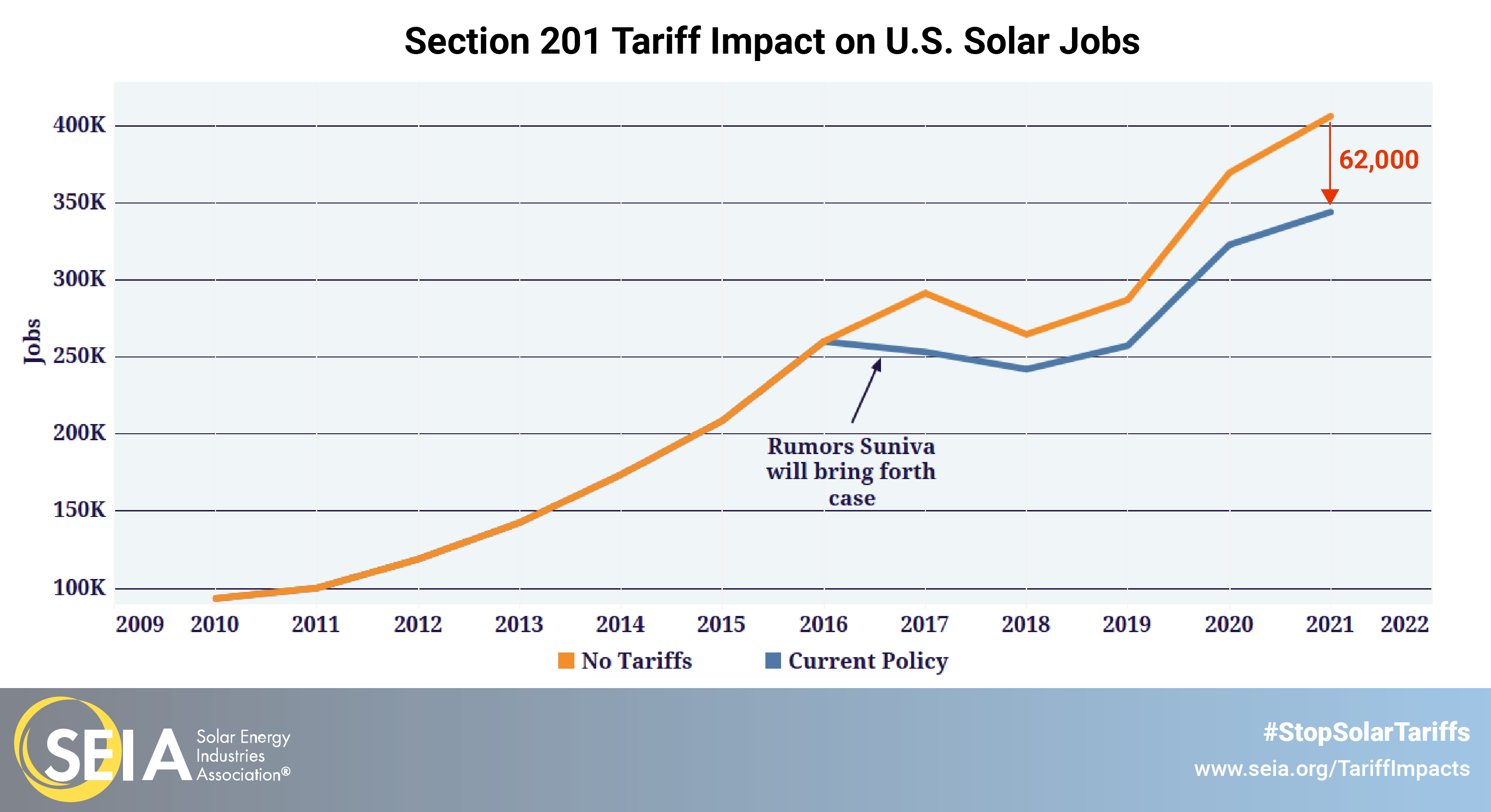 Section 201 tariff impacts on u.s. solar jobs