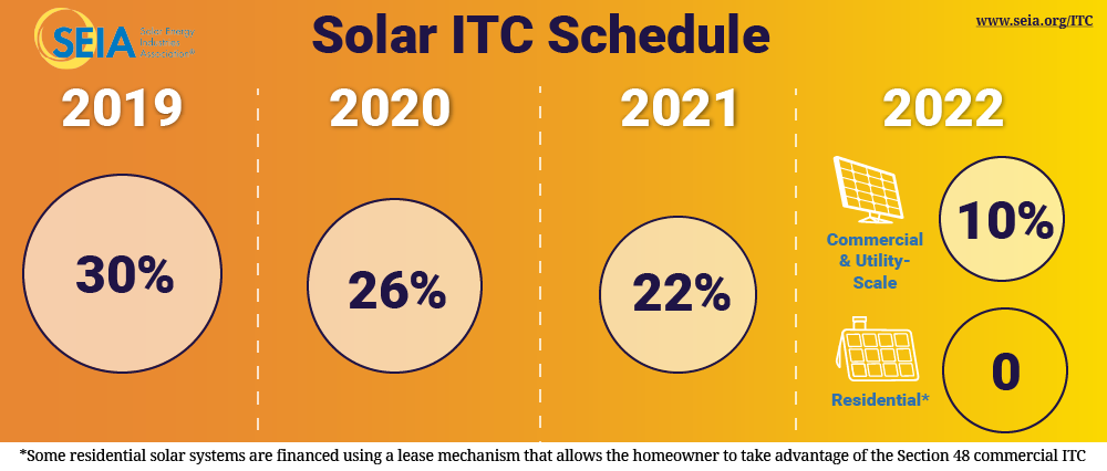 solar investment tax credit phasedown schedule