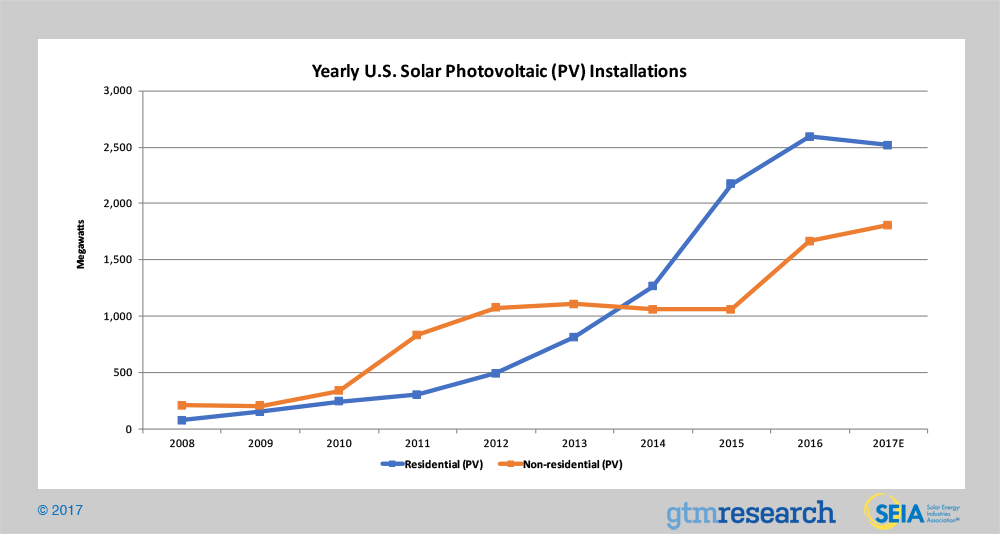 Yearly U.S. Solar Photovoltaic Installations